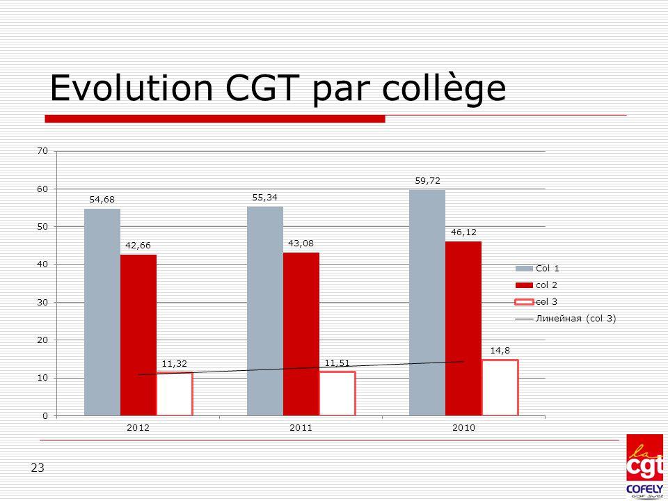 Evolution CGT par collège 23