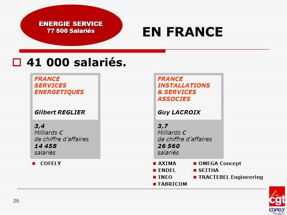 26 EN FRANCE ENERGIE SERVICE 77 500 Salariés ENERGIE SERVICE 77 500 Salariés  41 000 salariés. FRANCE SERVICES ENERGETIQUES Gilbert REGLIER 3,4 Milli
