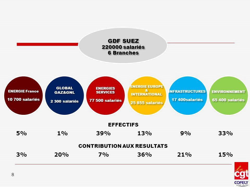 8 GDF SUEZ 220000 salariés 6 Branches GDF SUEZ 220000 salariés 6 Branches ENERGIE France 10 700 salariés ENERGIE France 10 700 salariés GLOBAL GAZ&GNL