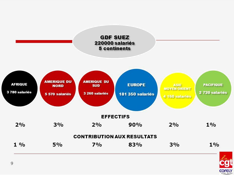 Difficultés en 2013  Annulation réunion (trop d'abs)  Déconsolidation Conserver 1 seule coordination Syndicale Ou 2 coordinations (GDFSUEZ et Suez Env)  Difficultés remontée d'info (fd et coordination)  Manque de moyen humain (coordination) 20