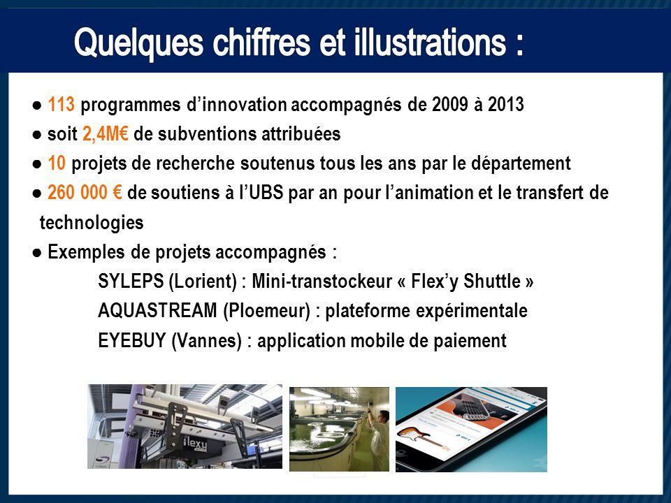 ● 113 programmes d'innovation accompagnés de 2009 à 2013 ● soit 2,4M€ de subventions attribuées ● 10 projets de recherche soutenus tous les ans par le département ● 260 000 € de soutiens à l'UBS par an pour l'animation et le transfert de technologies ● Exemples de projets accompagnés : SYLEPS (Lorient) : Mini-transtockeur « Flex'y Shuttle » AQUASTREAM (Ploemeur) : plateforme expérimentale EYEBUY (Vannes) : application mobile de paiement