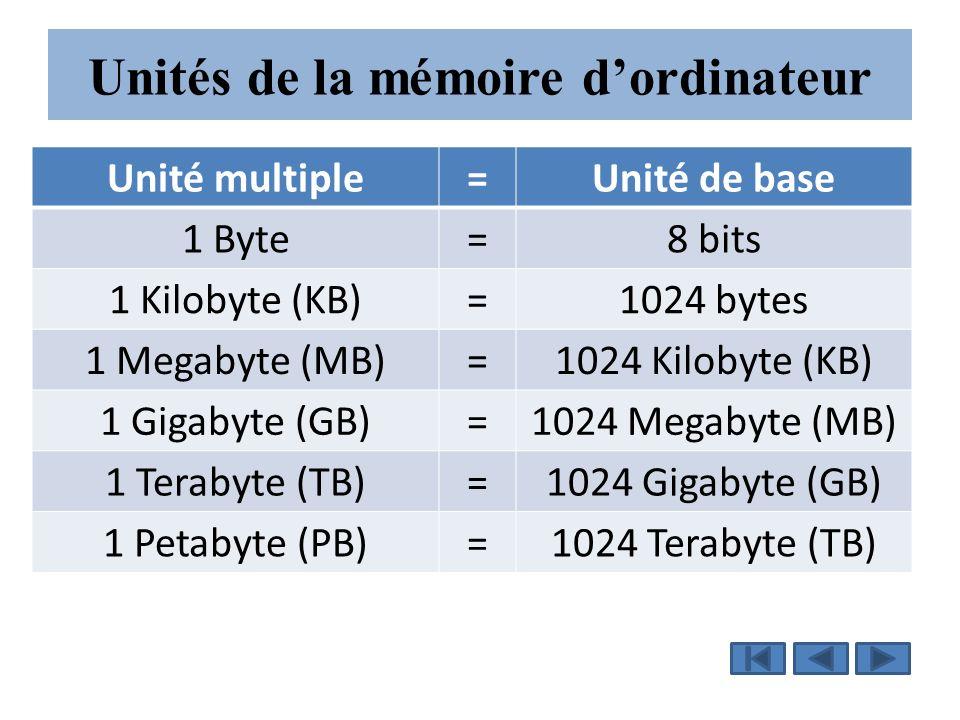 Unités de la mémoire d'ordinateur Unité multiple=Unité de base 1 Byte=8 bits 1 Kilobyte (KB)=1024 bytes 1 Megabyte (MB)=1024 Kilobyte (KB) 1 Gigabyte (GB)=1024 Megabyte (MB) 1 Terabyte (TB)=1024 Gigabyte (GB) 1 Petabyte (PB)=1024 Terabyte (TB)
