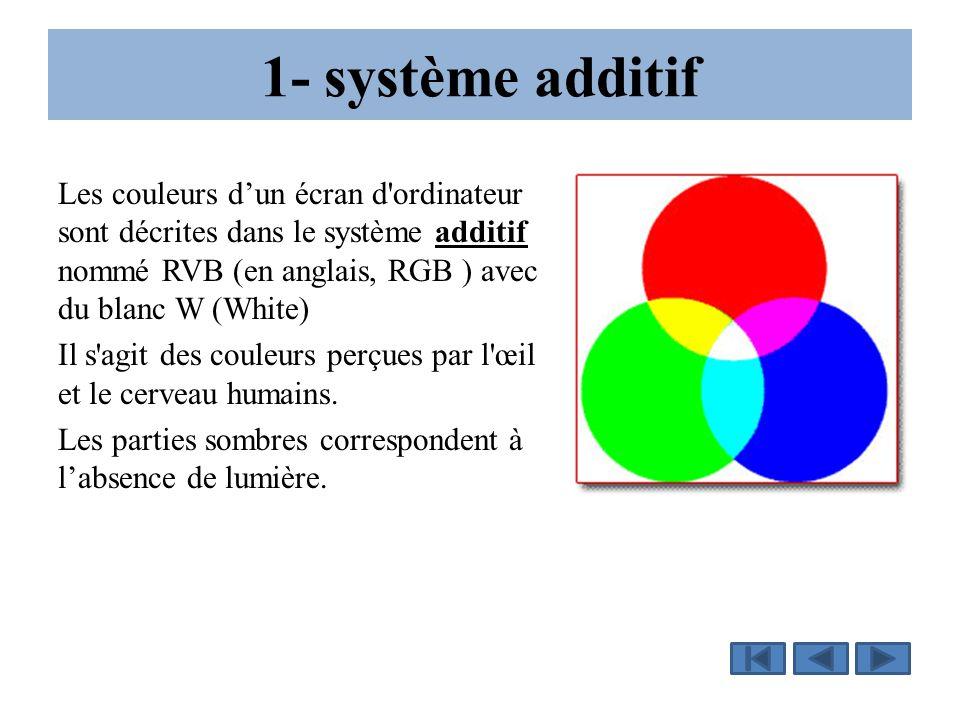 1- système additif Les couleurs d'un écran d'ordinateur sont décrites dans le système additif nommé RVB (en anglais, RGB ) avec du blanc W (White) Il