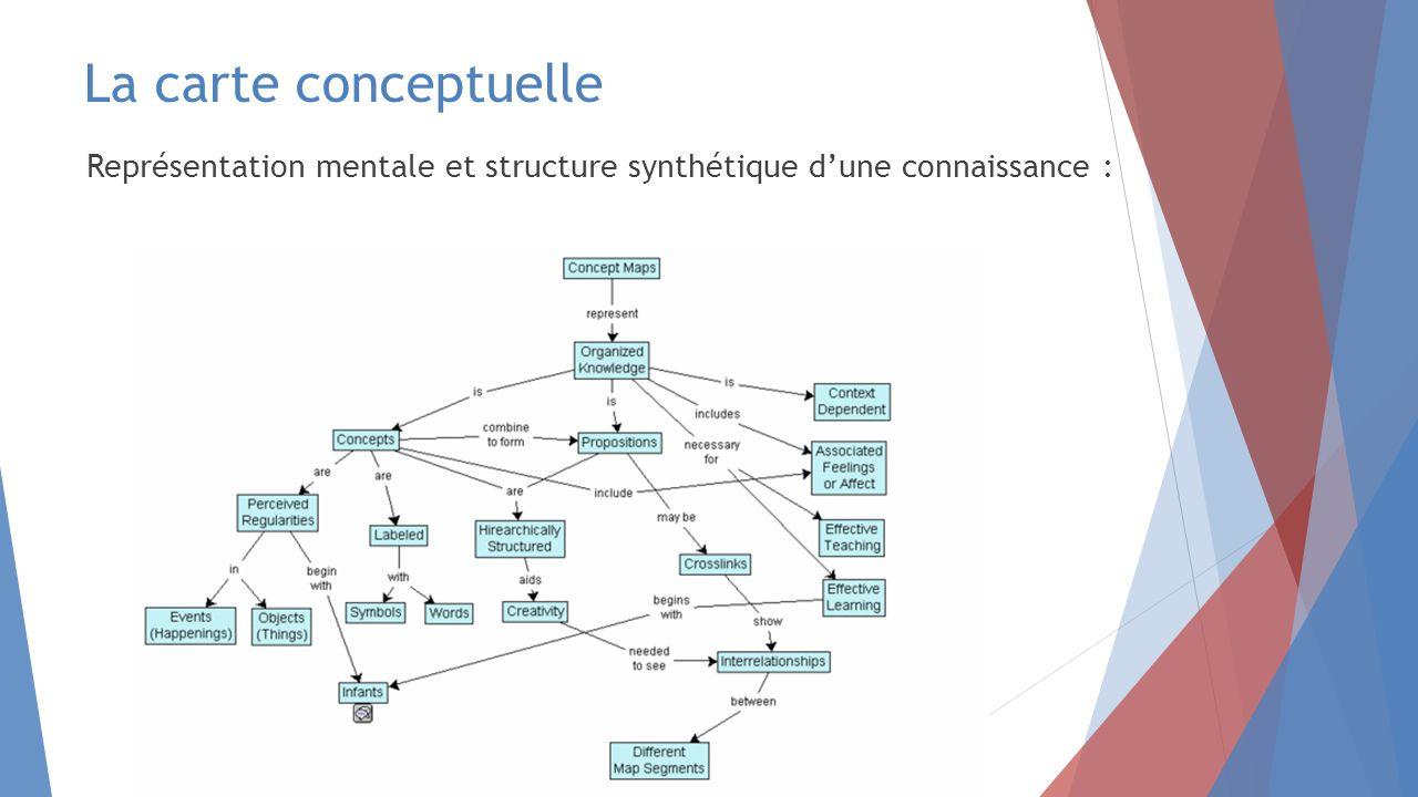 La carte conceptuelle Représentation mentale et structure synthétique d'une connaissance :