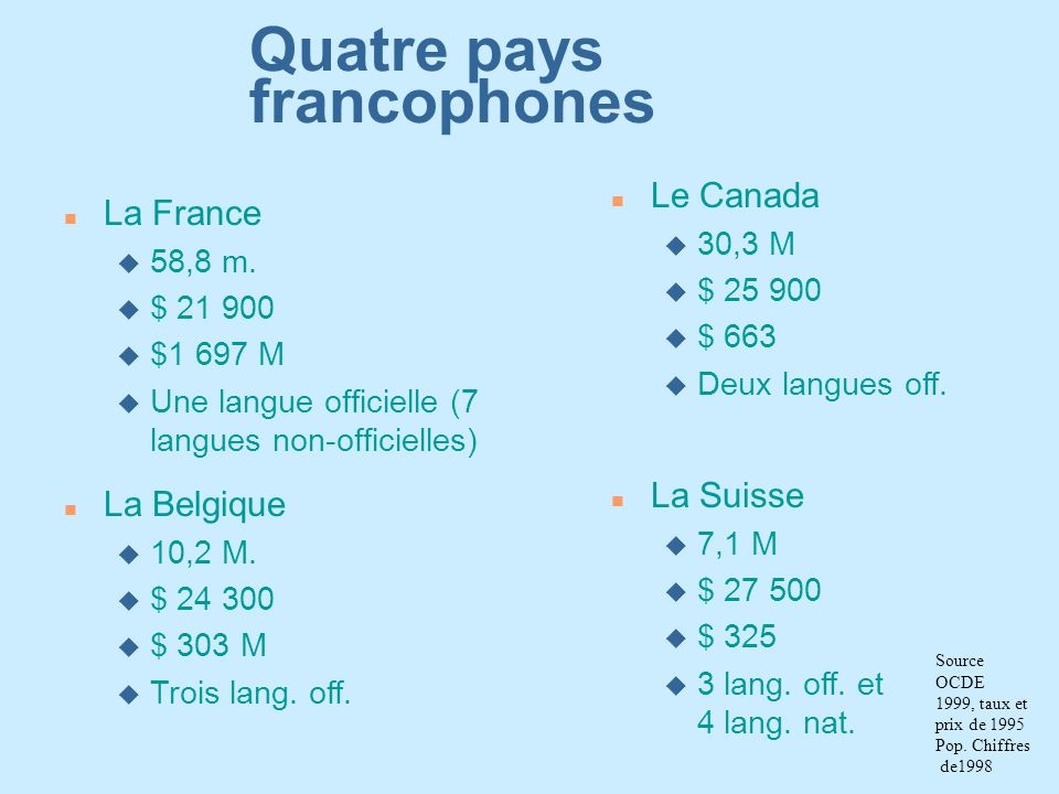 Quatre pays francophones nLnLa France u5u58,8 m. u$u$ 21 900 u$u$1 697 M uUuUne langue officielle (7 langues non-officielles) nLnLa Belgique u1u10,2 M