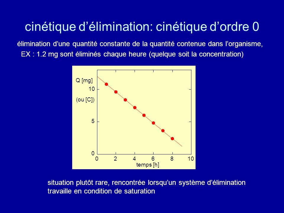 cinétique d'élimination: cinétique d'ordre 0 élimination d'une quantité constante de la quantité contenue dans l'organisme, EX : 1.2 mg sont éliminés chaque heure (quelque soit la concentration) situation plutôt rare, rencontrée lorsqu'un système d'élimination travaille en condition de saturation 0 5 10 02468 Q [mg] (ou [C]) temps [h]