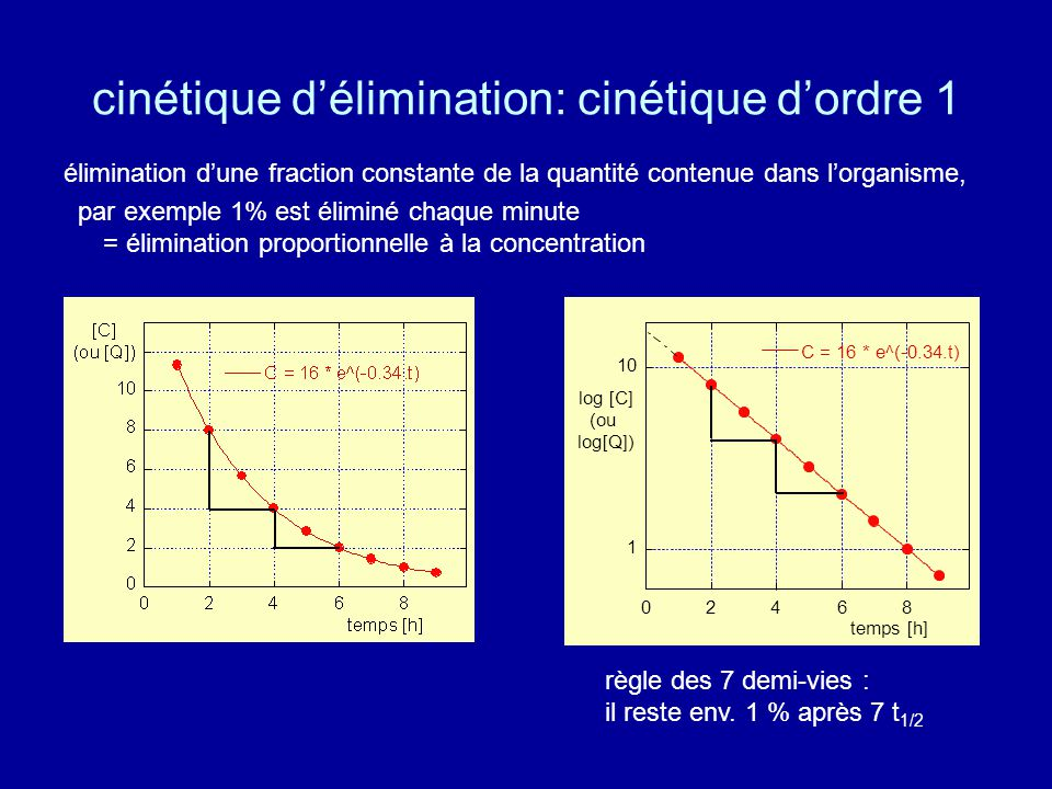 cinétique d'élimination: cinétique d'ordre 1 élimination d'une fraction constante de la quantité contenue dans l'organisme, par exemple 1% est éliminé chaque minute = élimination proportionnelle à la concentration 1 10 02468 C = 16 * e^(-0.34.t) temps [h] log [C] (ou log[Q]) règle des 7 demi-vies : il reste env.