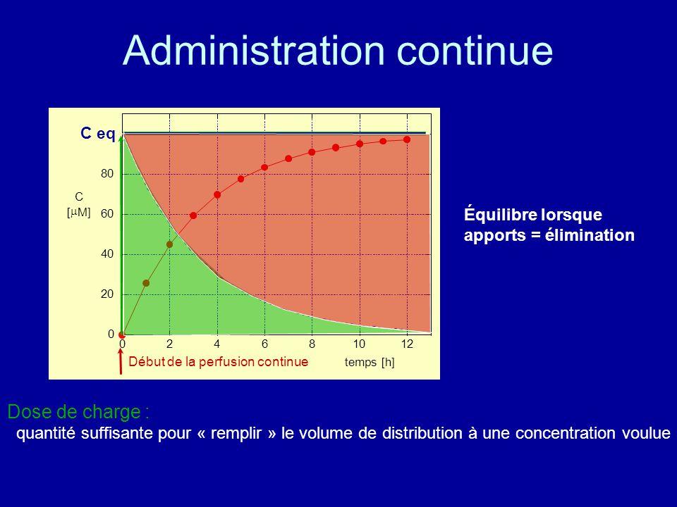 Administration continue Équilibre lorsque apports = élimination Dose de charge : quantité suffisante pour « remplir » le volume de distribution à une concentration voulue Début de la perfusion continue