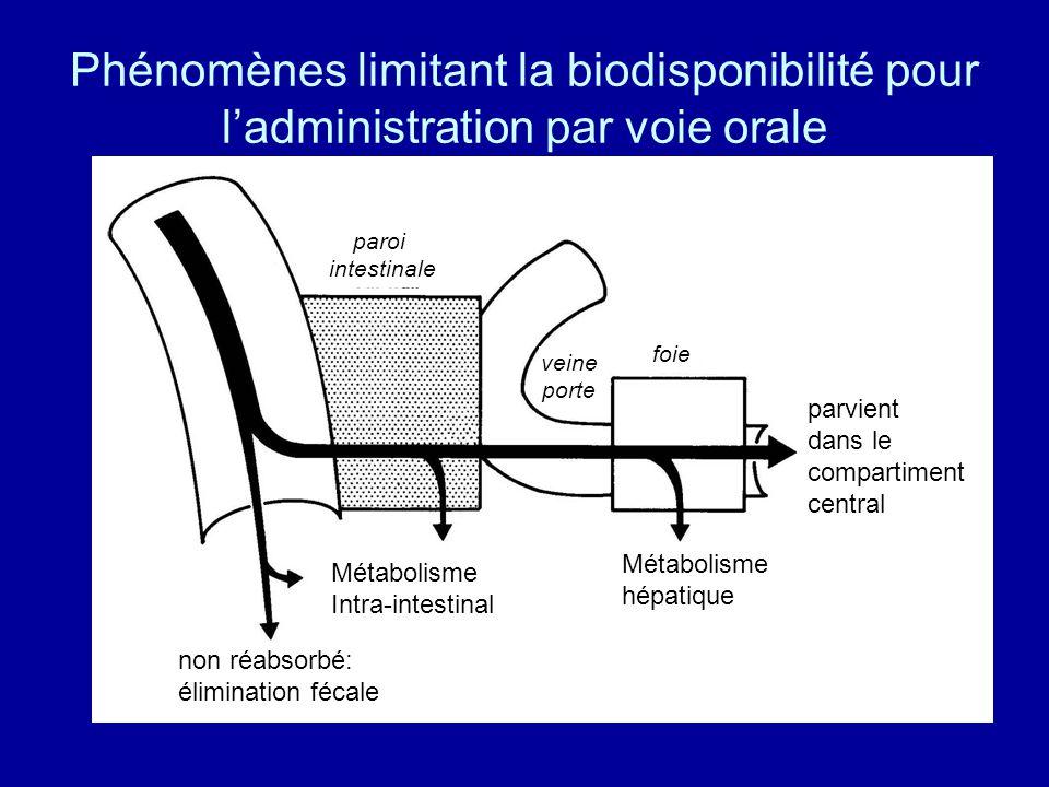 Phénomènes limitant la biodisponibilité pour l'administration par voie orale Métabolisme Intra-intestinal Métabolisme hépatique paroi intestinale foie veine porte non réabsorbé: élimination fécale parvient dans le compartiment central