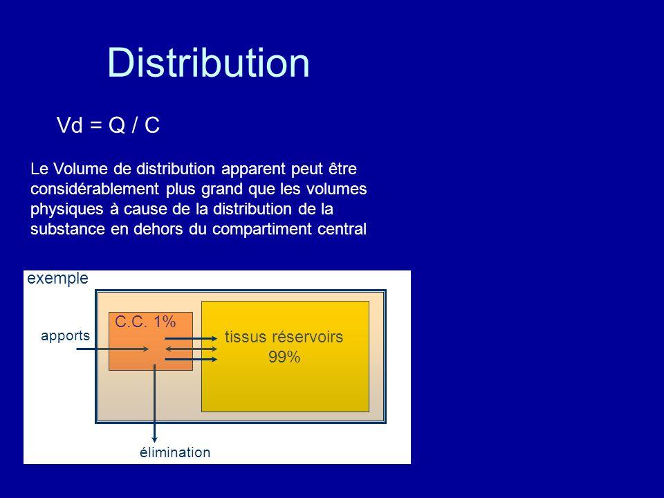 Distribution Vd = Q / C Le Volume de distribution apparent peut être considérablement plus grand que les volumes physiques à cause de la distribution de la substance en dehors du compartiment central C.C.