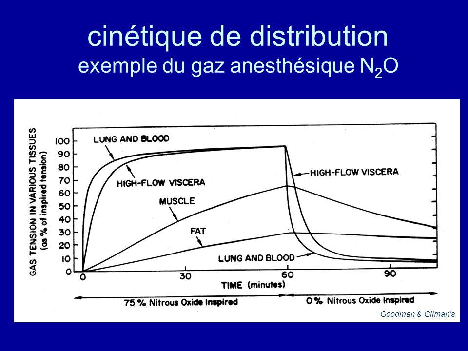 cinétique de distribution exemple du gaz anesthésique N 2 O Goodman & Gilman's