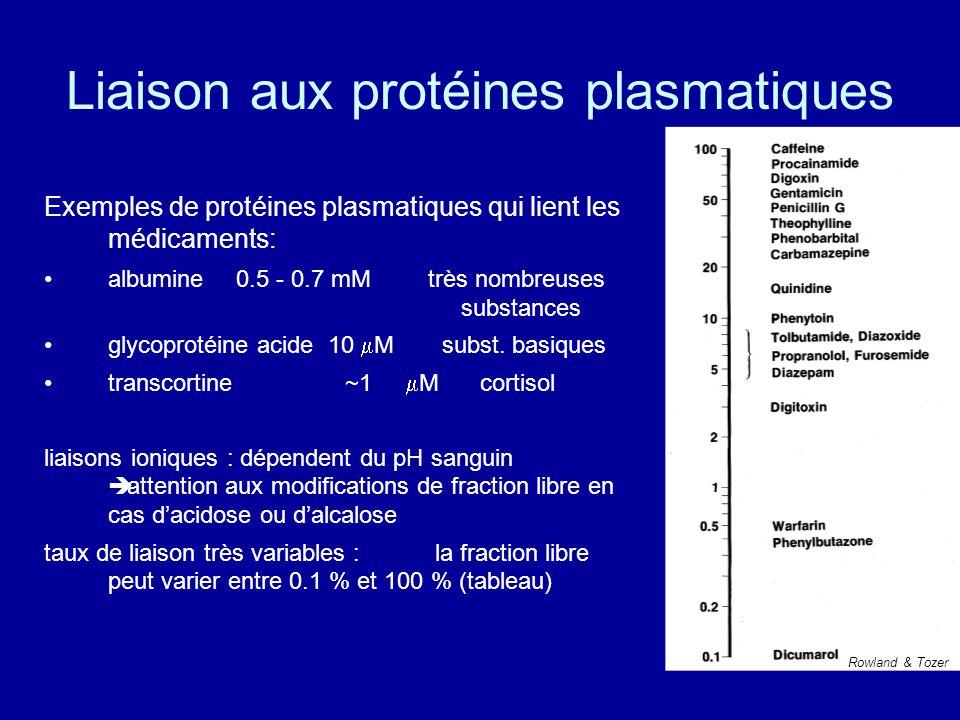 Liaison aux protéines plasmatiques Exemples de protéines plasmatiques qui lient les médicaments: albumine 0.5 - 0.7 mM très nombreuses substances glycoprotéine acide 10  M subst.
