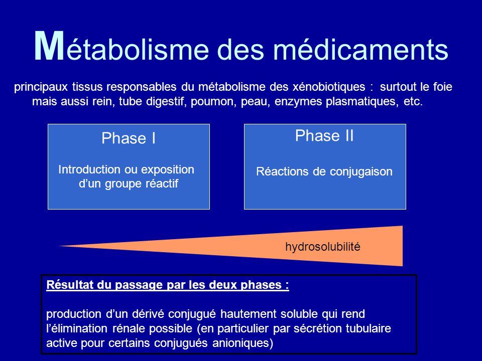 M étabolisme des médicaments principaux tissus responsables du métabolisme des xénobiotiques : surtout le foie mais aussi rein, tube digestif, poumon, peau, enzymes plasmatiques, etc.