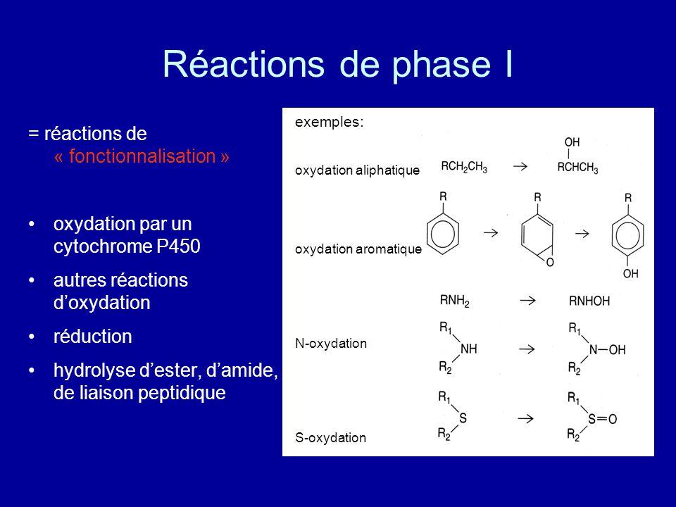 Réactions de phase I = réactions de « fonctionnalisation » oxydation par un cytochrome P450 autres réactions d'oxydation réduction hydrolyse d'ester, d'amide, de liaison peptidique exemples: oxydation aliphatique oxydation aromatique N-oxydation S-oxydation