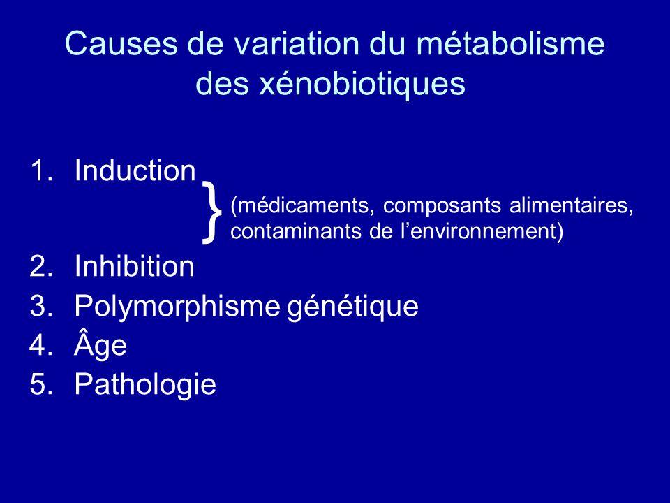 Causes de variation du métabolisme des xénobiotiques 1.Induction (médicaments, composants alimentaires, contaminants de l'environnement) 2.Inhibition 3.Polymorphisme génétique 4.Âge 5.Pathologie }