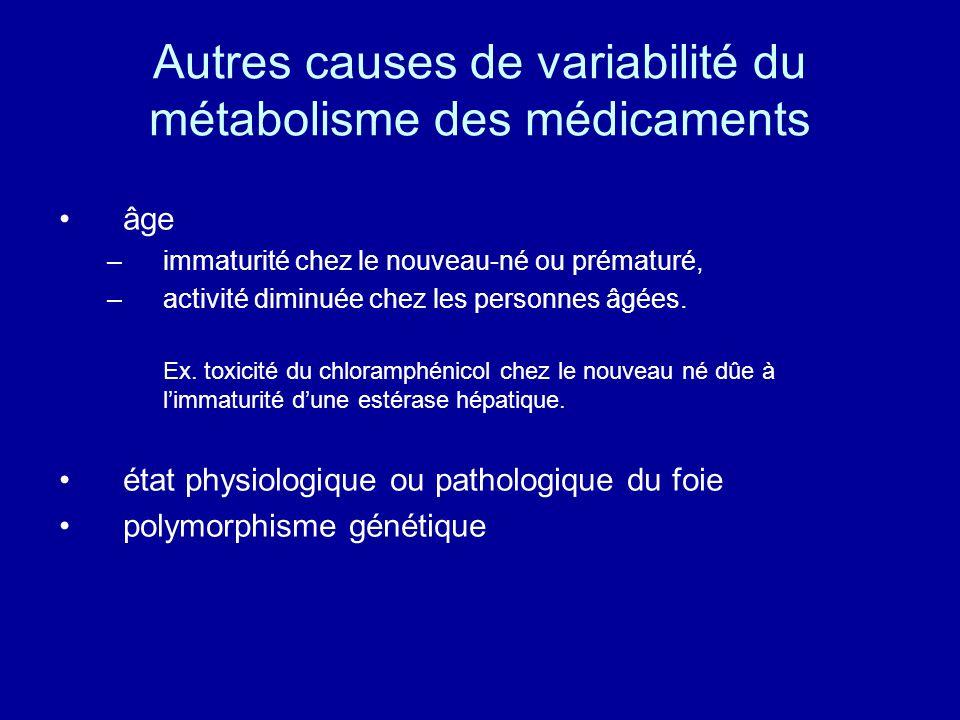 Autres causes de variabilité du métabolisme des médicaments âge –immaturité chez le nouveau-né ou prématuré, –activité diminuée chez les personnes âgées.