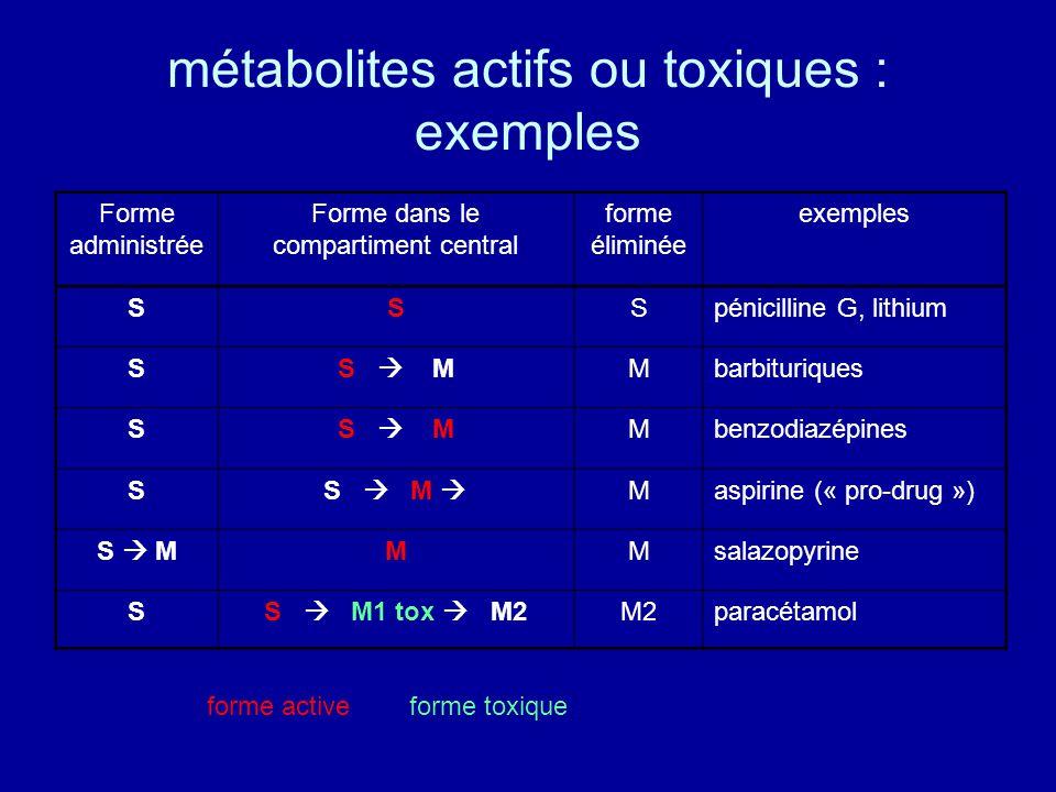métabolites actifs ou toxiques : exemples Forme administrée Forme dans le compartiment central forme éliminée exemples SSSpénicilline G, lithium SS  MMbarbituriques SS  MMbenzodiazépines SS  M  Maspirine (« pro-drug ») S  MMMsalazopyrine SS  M1 tox  M2M2paracétamol forme active forme toxique