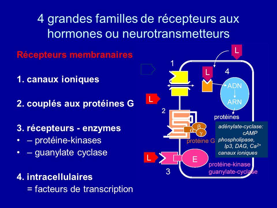 4 grandes familles de récepteurs aux hormones ou neurotransmetteurs Récepteurs membranaires 1.