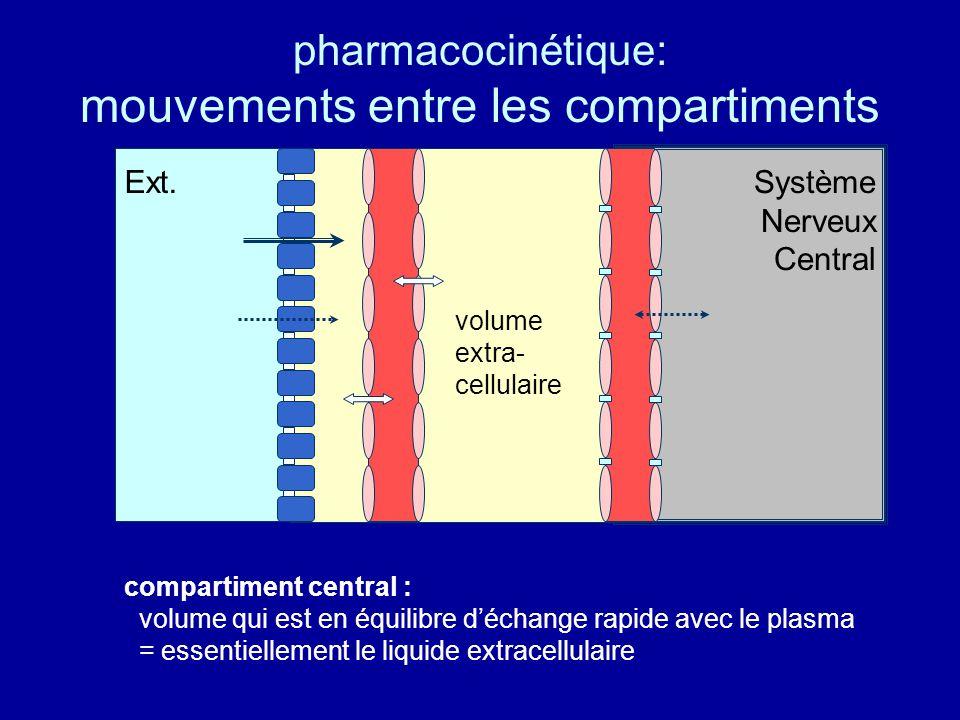 pharmacocinétique: mouvements entre les compartiments Ext.