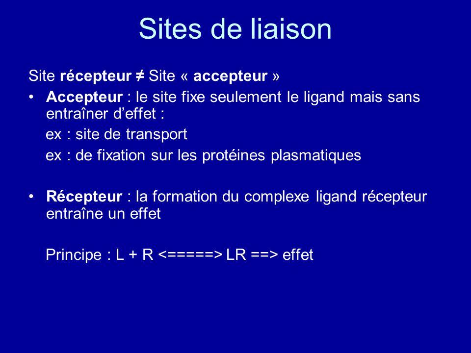 Sites de liaison Site récepteur ≠ Site « accepteur » Accepteur : le site fixe seulement le ligand mais sans entraîner d'effet : ex : site de transport ex : de fixation sur les protéines plasmatiques Récepteur : la formation du complexe ligand récepteur entraîne un effet Principe : L + R LR ==> effet