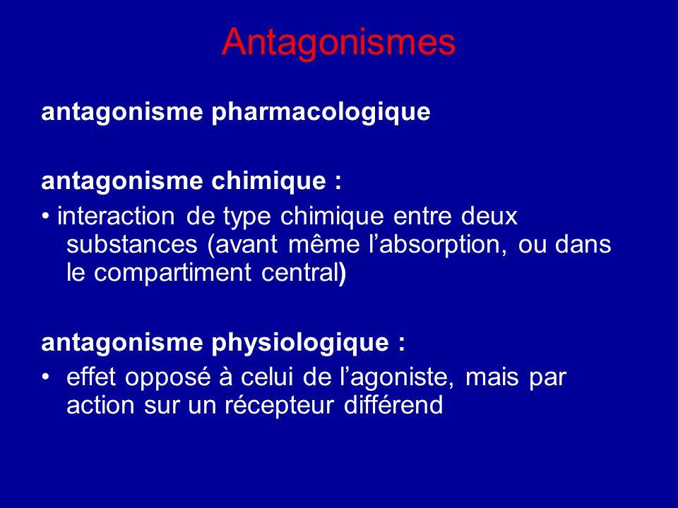 Antagonismes antagonisme pharmacologique antagonisme chimique : interaction de type chimique entre deux substances (avant même l'absorption, ou dans le compartiment central) antagonisme physiologique : effet opposé à celui de l'agoniste, mais par action sur un récepteur différend