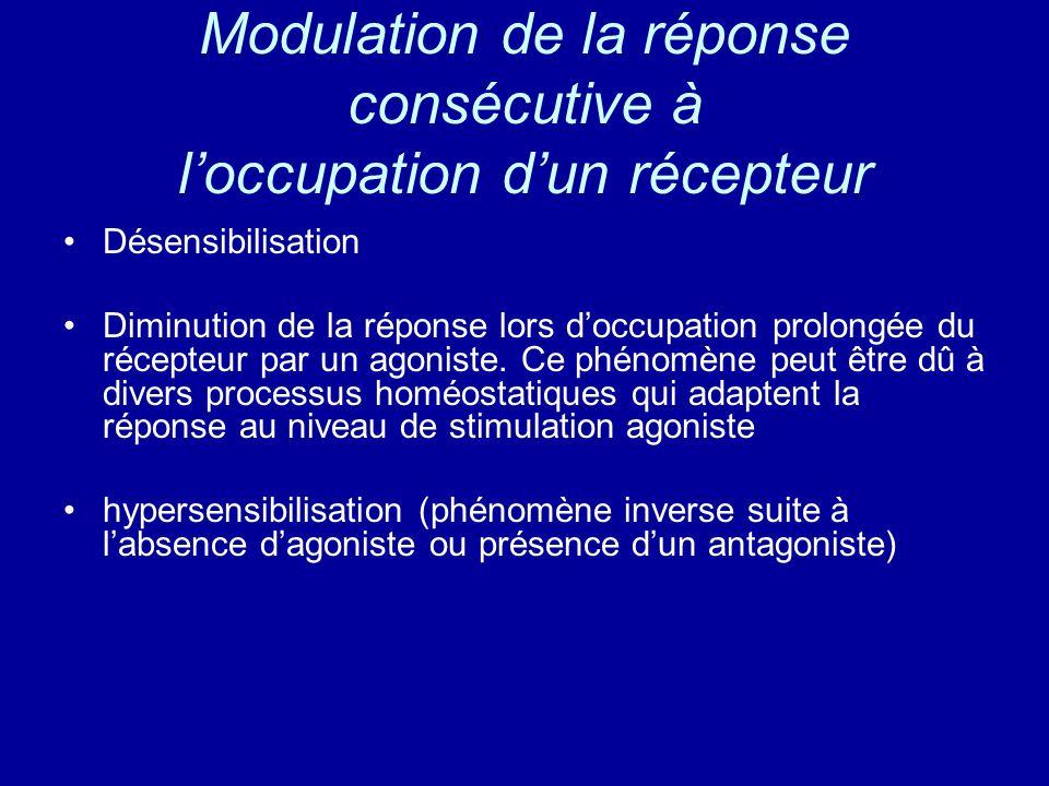 Modulation de la réponse consécutive à l'occupation d'un récepteur Désensibilisation Diminution de la réponse lors d'occupation prolongée du récepteur par un agoniste.