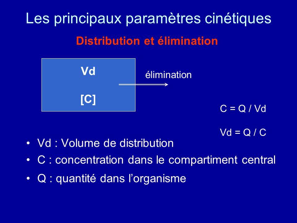 Les principaux paramètres cinétiques Vd : Volume de distribution C : concentration dans le compartiment central Q : quantité dans l'organisme C = Q / Vd Vd = Q / C Vd [C] élimination Distribution et élimination