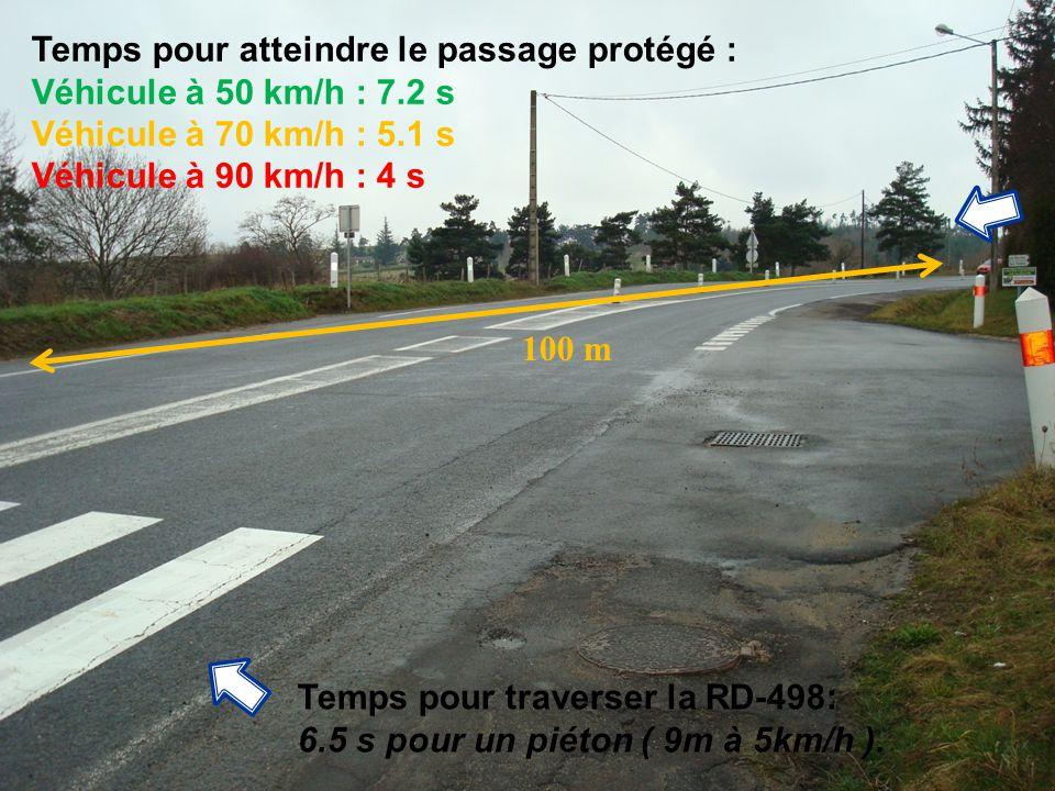 Temps pour traverser la RD-498: 6.5 s pour un piéton ( 9m à 5km/h ). 100 m Temps pour atteindre le passage protégé : Véhicule à 50 km/h : 7.2 s Véhicu