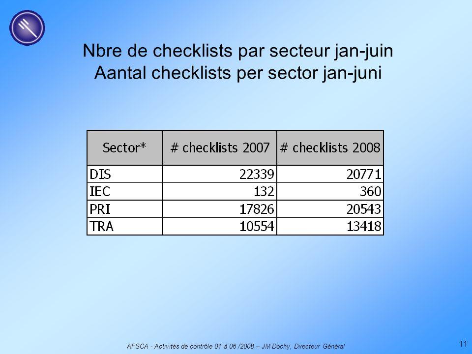 AFSCA - Activités de contrôle 01 à 06 /2008 – JM Dochy, Directeur Général 11 Nbre de checklists par secteur jan-juin Aantal checklists per sector jan-juni