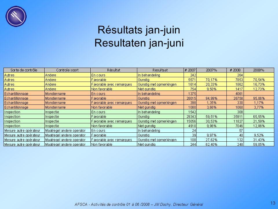 AFSCA - Activités de contrôle 01 à 06 /2008 – JM Dochy, Directeur Général 13 Résultats jan-juin Resultaten jan-juni
