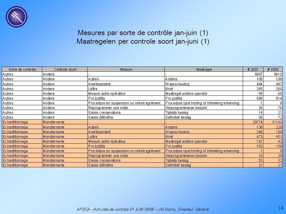AFSCA - Activités de contrôle 01 à 06 /2008 – JM Dochy, Directeur Général 14 Mesures par sorte de contrôle jan-juin (1) Maatregelen per controle soort jan-juni (1)