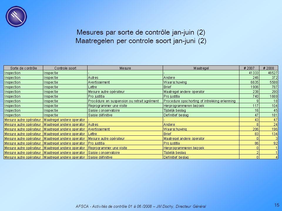 AFSCA - Activités de contrôle 01 à 06 /2008 – JM Dochy, Directeur Général 15 Mesures par sorte de contrôle jan-juin (2) Maatregelen per controle soort jan-juni (2)