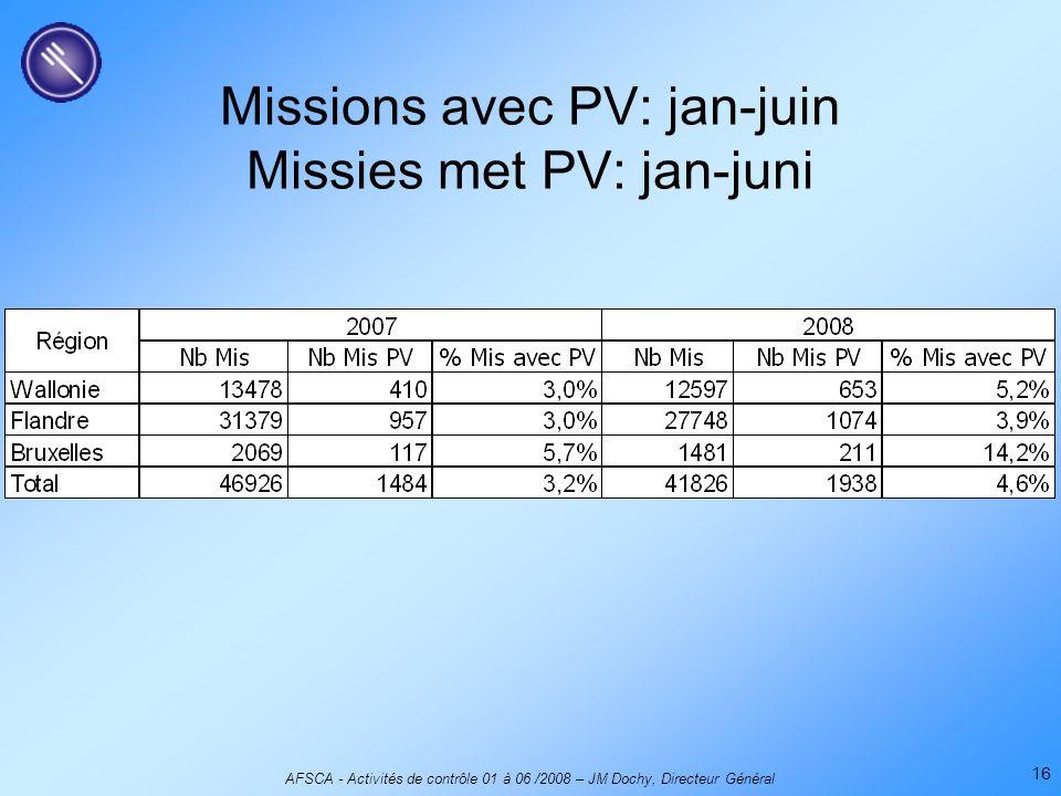 AFSCA - Activités de contrôle 01 à 06 /2008 – JM Dochy, Directeur Général 16 Missions avec PV: jan-juin Missies met PV: jan-juni
