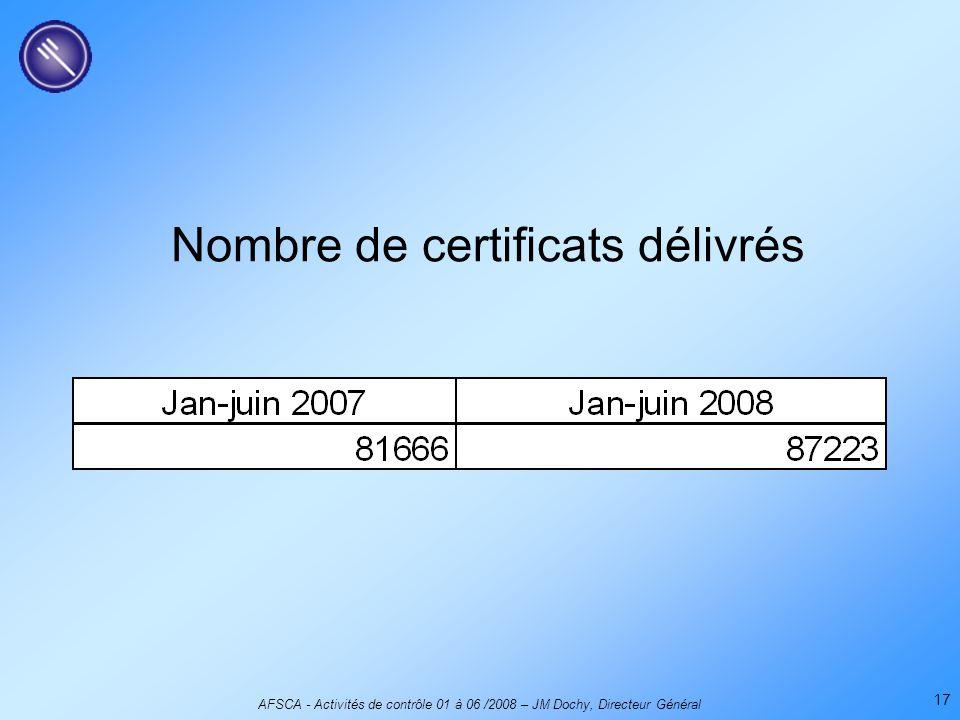 AFSCA - Activités de contrôle 01 à 06 /2008 – JM Dochy, Directeur Général 17 Nombre de certificats délivrés