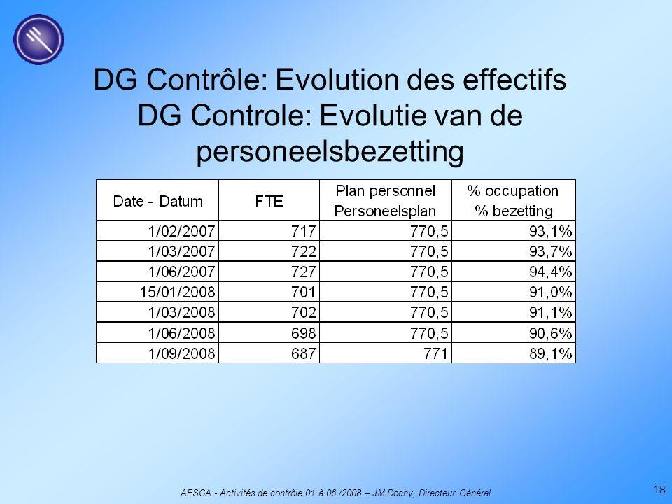 AFSCA - Activités de contrôle 01 à 06 /2008 – JM Dochy, Directeur Général 18 DG Contrôle: Evolution des effectifs DG Controle: Evolutie van de personeelsbezetting