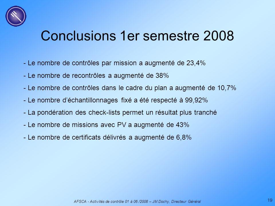 AFSCA - Activités de contrôle 01 à 06 /2008 – JM Dochy, Directeur Général 19 Conclusions 1er semestre 2008 - Le nombre de contrôles par mission a augmenté de 23,4% - Le nombre de recontrôles a augmenté de 38% - Le nombre de contrôles dans le cadre du plan a augmenté de 10,7% - Le nombre d'échantillonnages fixé a été respecté à 99,92% - La pondération des check-lists permet un résultat plus tranché - Le nombre de missions avec PV a augmenté de 43% - Le nombre de certificats délivrés a augmenté de 6,8%