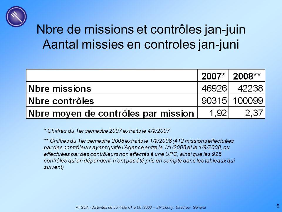 AFSCA - Activités de contrôle 01 à 06 /2008 – JM Dochy, Directeur Général 5 Nbre de missions et contrôles jan-juin Aantal missies en controles jan-juni * Chiffres du 1er semestre 2007 extraits le 4/9/2007 ** Chiffres du 1er semestre 2008 extraits le 1/9/2008 (412 missions effectuées par des contrôleurs ayant quitté l'Agence entre le 1/1/2008 et le 1/9/2008, ou effectuées par des contrôleurs non affectés à une UPC, ainsi que les 925 contrôles qui en dépendent, n'ont pas été pris en compte dans les tableaux qui suivent)