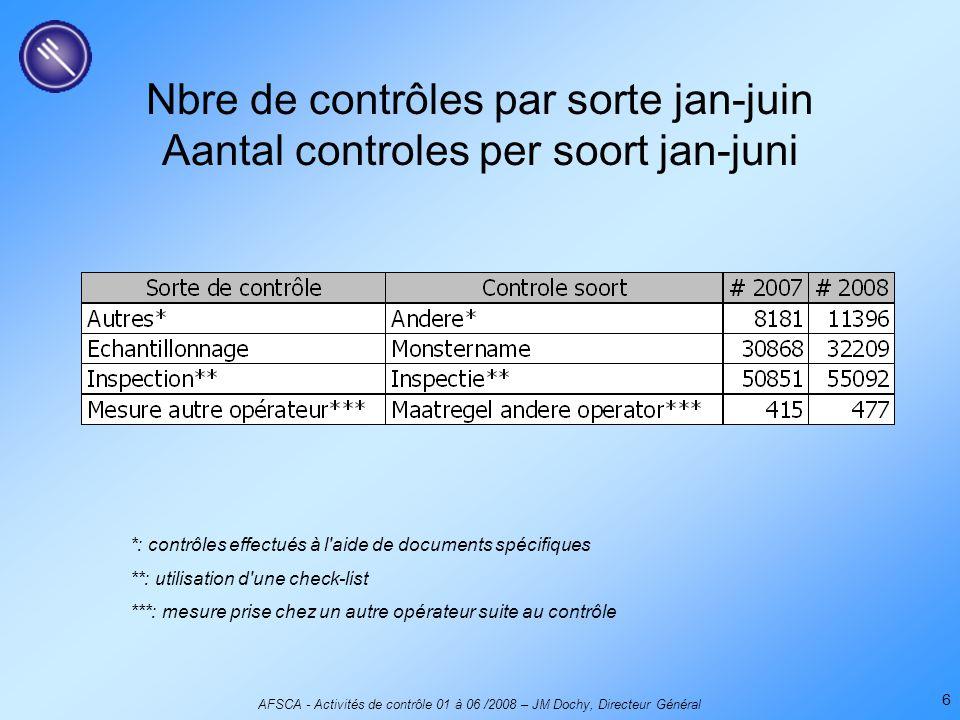 AFSCA - Activités de contrôle 01 à 06 /2008 – JM Dochy, Directeur Général 6 Nbre de contrôles par sorte jan-juin Aantal controles per soort jan-juni *: contrôles effectués à l aide de documents spécifiques **: utilisation d une check-list ***: mesure prise chez un autre opérateur suite au contrôle