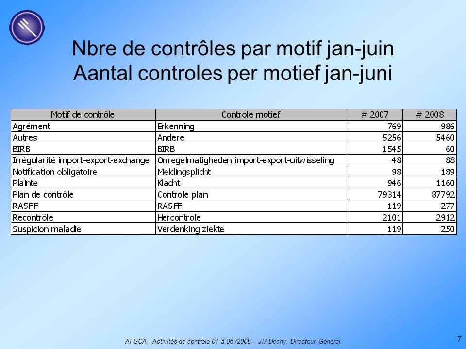 AFSCA - Activités de contrôle 01 à 06 /2008 – JM Dochy, Directeur Général 7 Nbre de contrôles par motif jan-juin Aantal controles per motief jan-juni