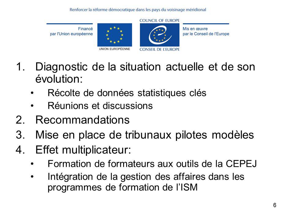 6 Méthode utilisée 1.Diagnostic de la situation actuelle et de son évolution: Récolte de données statistiques clés Réunions et discussions 2.Recommand