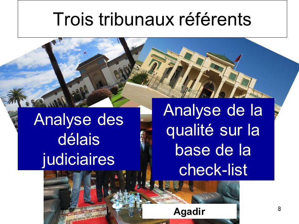 8 Casablanca Agadir Sidi Kacem Trois tribunaux référents Analyse des délais judiciaires Analyse de la qualité sur la base de la check-list