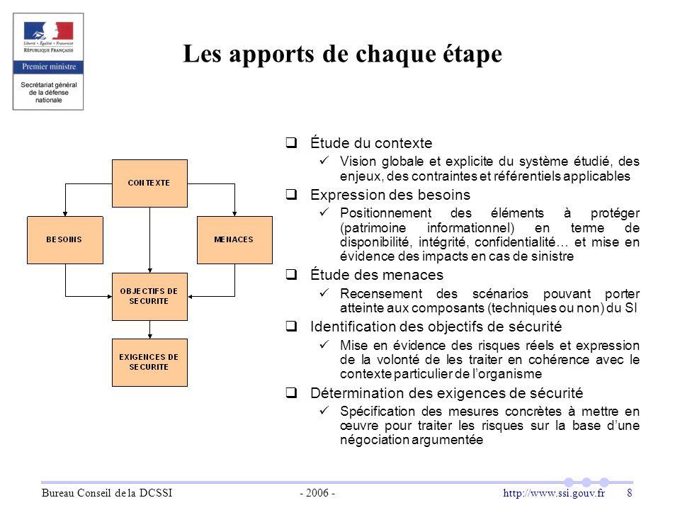 Bureau Conseil de la DCSSI- 2006 -http://www.ssi.gouv.fr 8 Les apports de chaque étape  Étude du contexte Vision globale et explicite du système étud