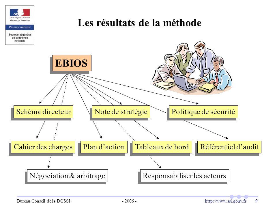 Bureau Conseil de la DCSSI- 2006 -http://www.ssi.gouv.fr 9 Les résultats de la méthode Cahier des charges Référentiel d'audit Négociation & arbitrage