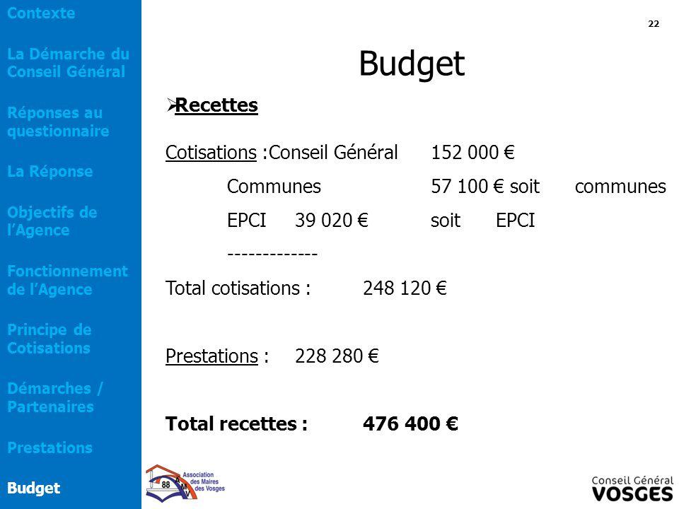  Recettes Cotisations :Conseil Général152 000 € Communes57 100 € soit communes EPCI39 020 € soit EPCI ------------- Total cotisations :248 120 € Pres