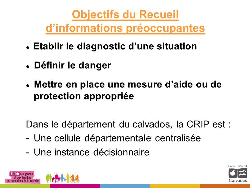 Objectifs du Recueil d'informations préoccupantes ● Etablir le diagnostic d'une situation ● Définir le danger ● Mettre en place une mesure d'aide ou d