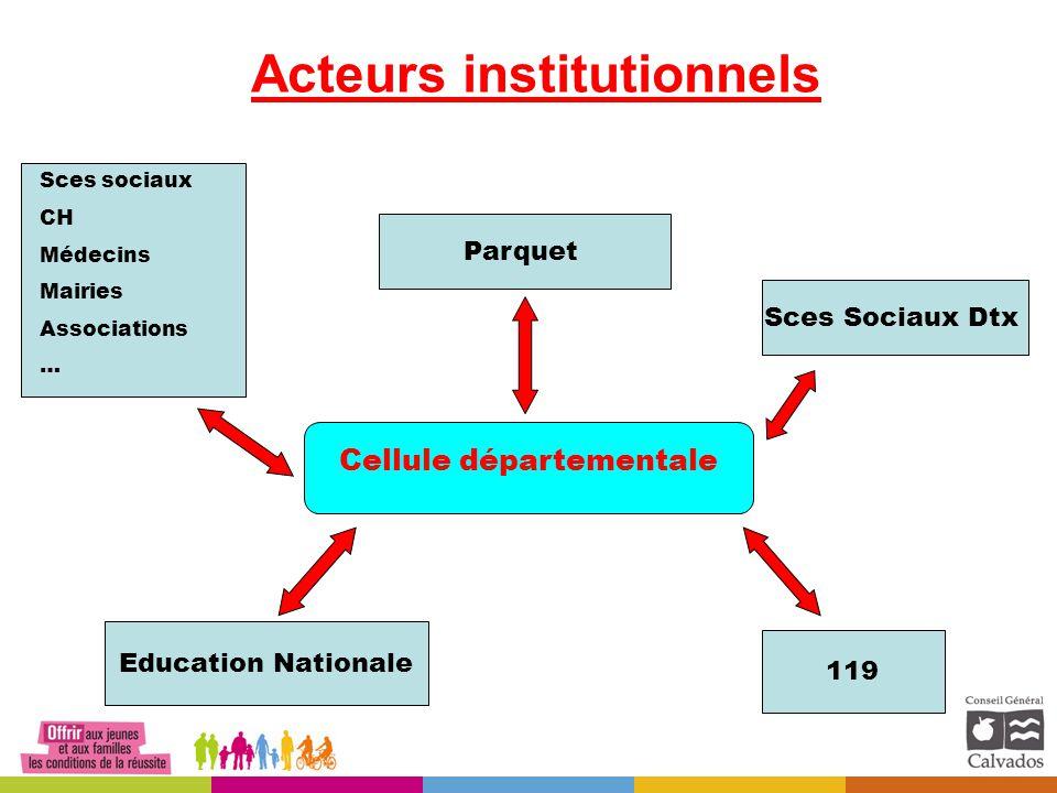 Acteurs institutionnels Cellule départementale Sces sociaux CH Médecins Mairies Associations … Parquet Sces Sociaux Dtx 119 Education Nationale
