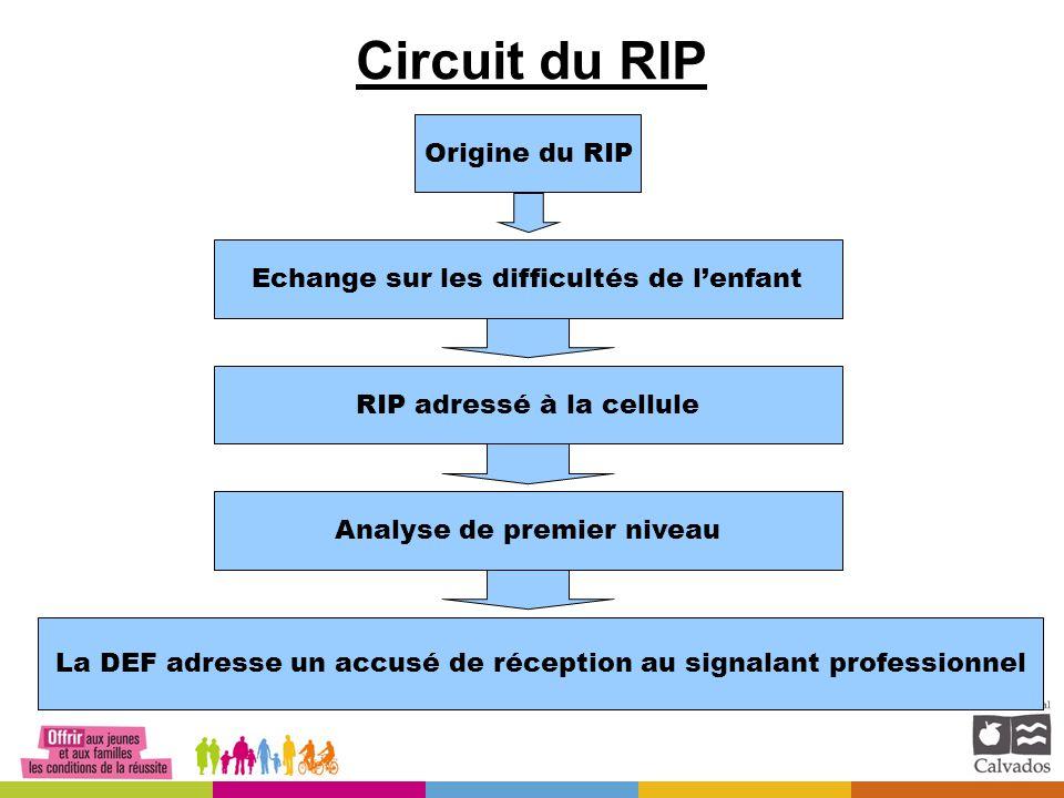 Circuit du RIP Origine du RIPEchange sur les difficultés de l'enfantRIP adressé à la celluleAnalyse de premier niveau La DEF adresse un accusé de réception au signalant professionnel