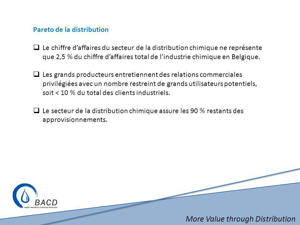 More Value through Distribution Pareto de la distribution  Le chiffre d'affaires du secteur de la distribution chimique ne représente que 2,5 % du ch