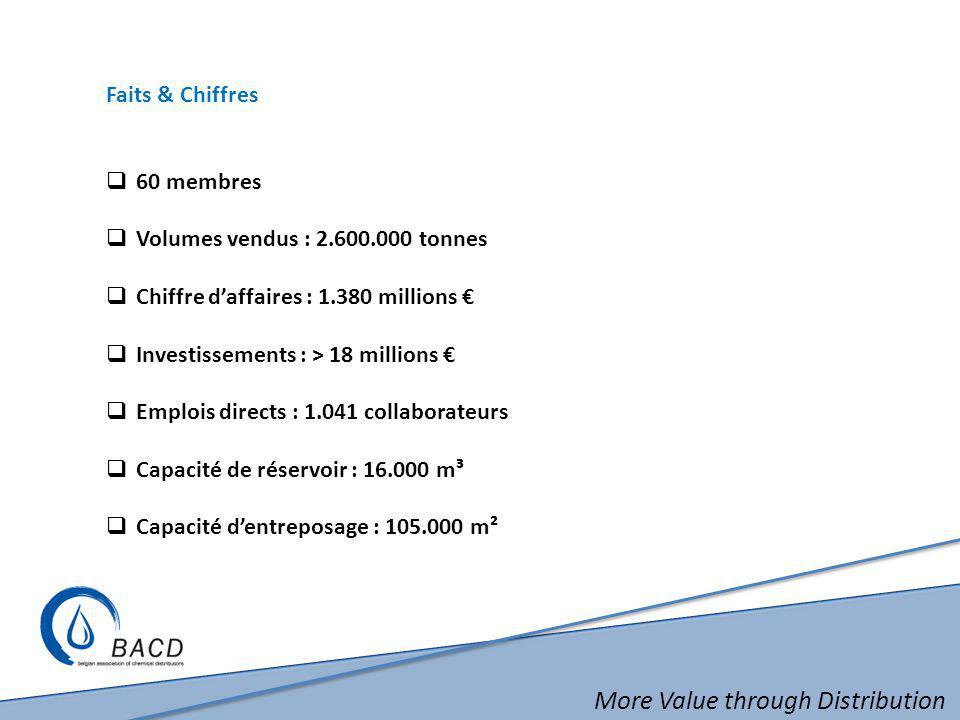 More Value through Distribution Faits & Chiffres  60 membres  Volumes vendus : 2.600.000 tonnes  Chiffre d'affaires : 1.380 millions €  Investissements : > 18 millions €  Emplois directs : 1.041 collaborateurs  Capacité de réservoir : 16.000 m³  Capacité d'entreposage : 105.000 m²