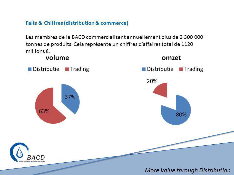 More Value through Distribution Faits & Chiffres (distribution & commerce) Les membres de la BACD commercialisent annuellement plus de 2 300 000 tonne